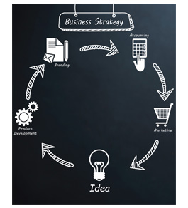 , Business Formation and Planning
